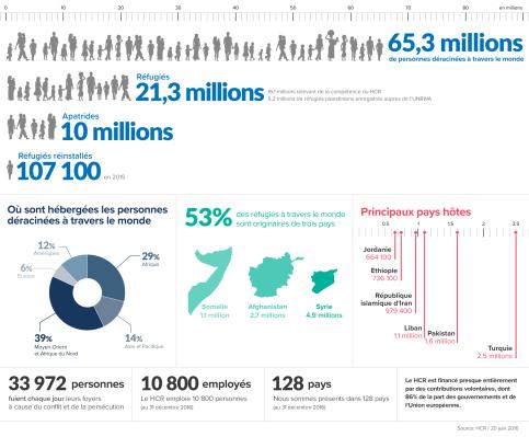 Aperçu statistique du travail opéré par le Haut Commissariat aux Réfugiés (HCR) // Source : HCR, 20 juin 2016
